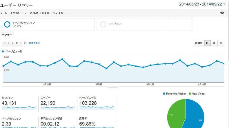 月間10万PV(ページビュー)に到達しました