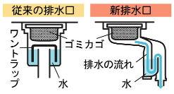 アパートのシンク排水溝の臭いを解決