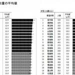 長野県は長寿県だけどやっぱり塩分控えめだったのか?